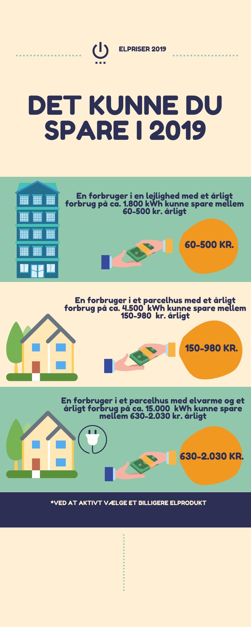 Hvad kan man i gennemsnittet spare på sine elpriser